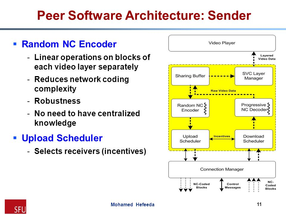 Peer Software Architecture: Sender