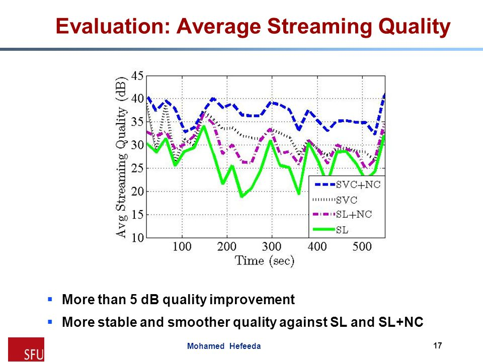 Evaluation: Average Streaming Quality