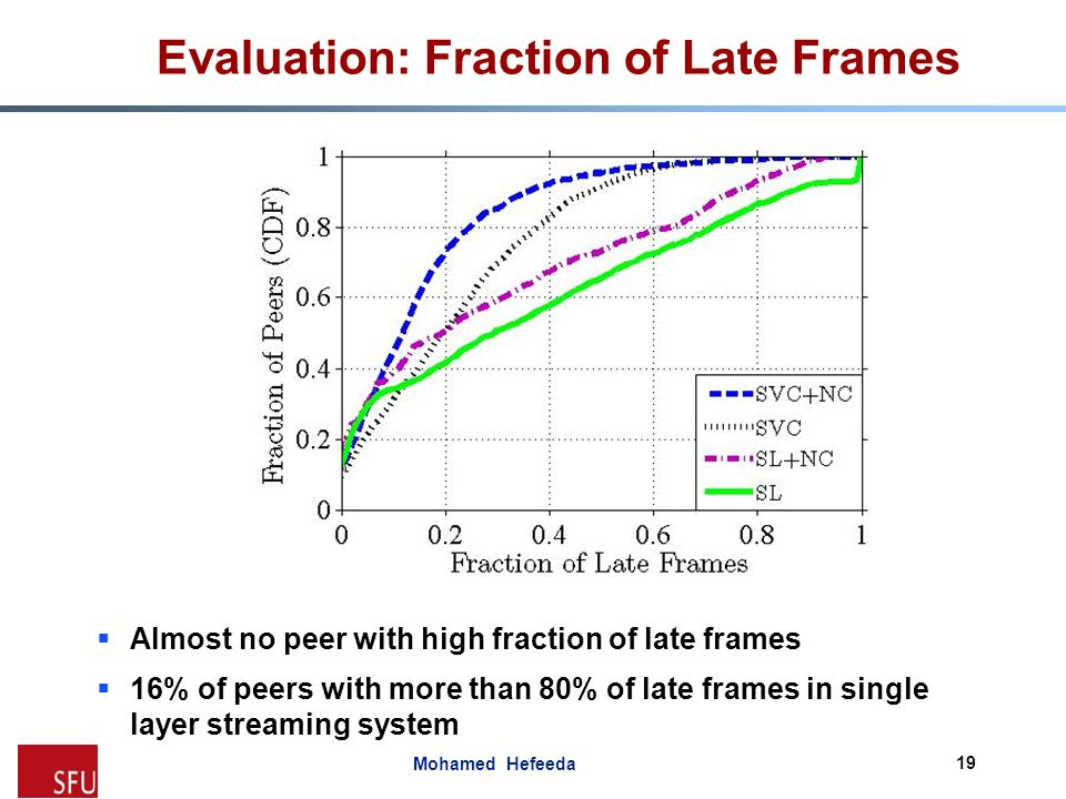 Evaluation: Fraction of Late Frames