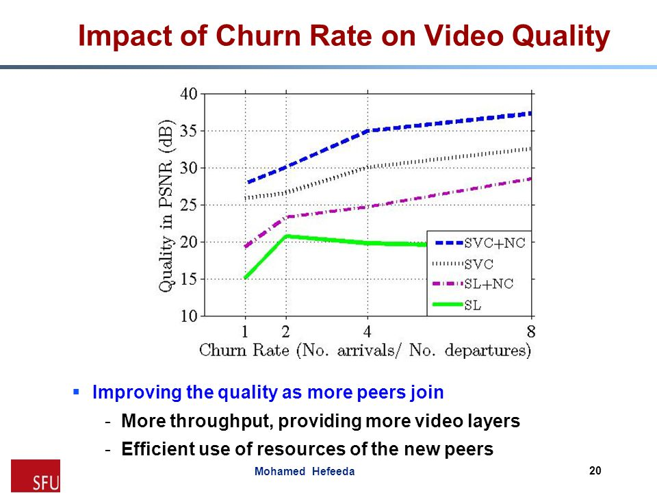 Impact of Churn Rate on Video Quality