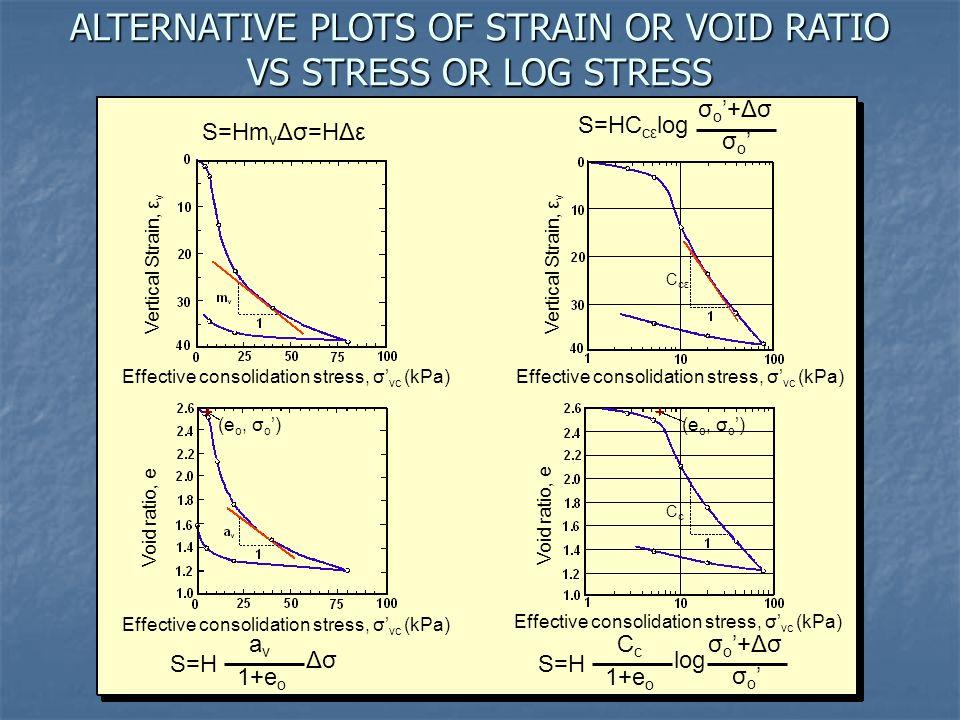 ALTERNATIVE PLOTS OF STRAIN OR VOID RATIO VS STRESS OR LOG STRESS
