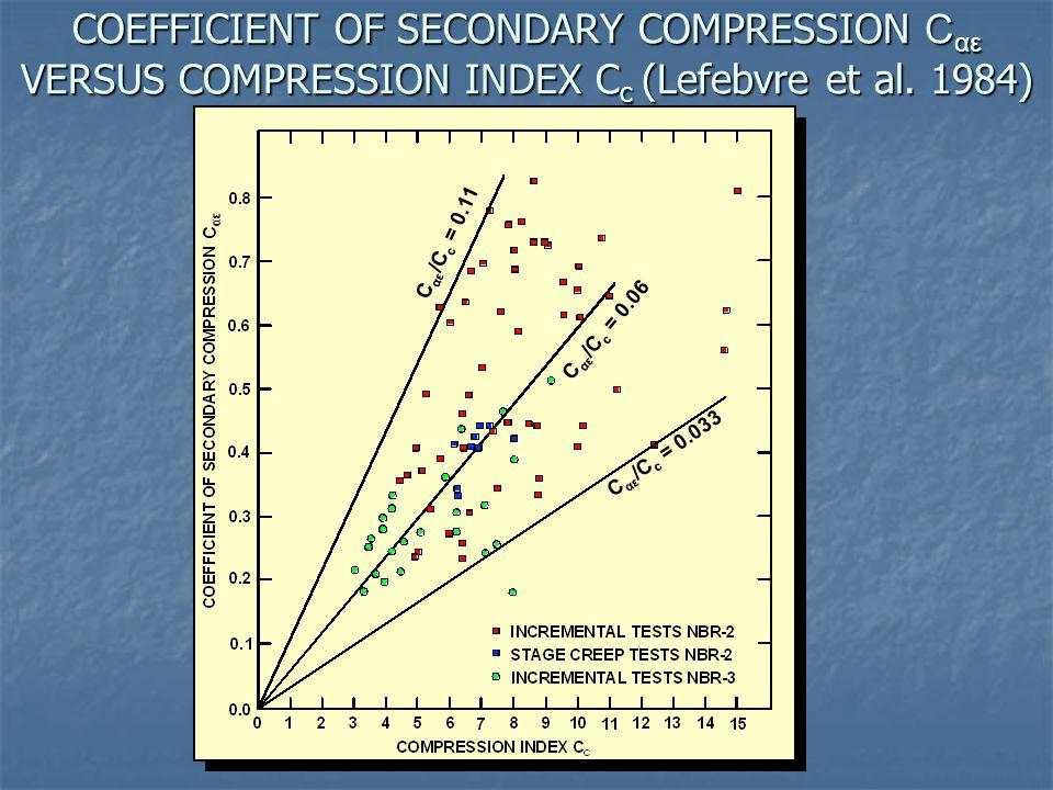 COEFFICIENT OF SECONDARY COMPRESSION Cαε VERSUS COMPRESSION INDEX Cc (Lefebvre et al. 1984)