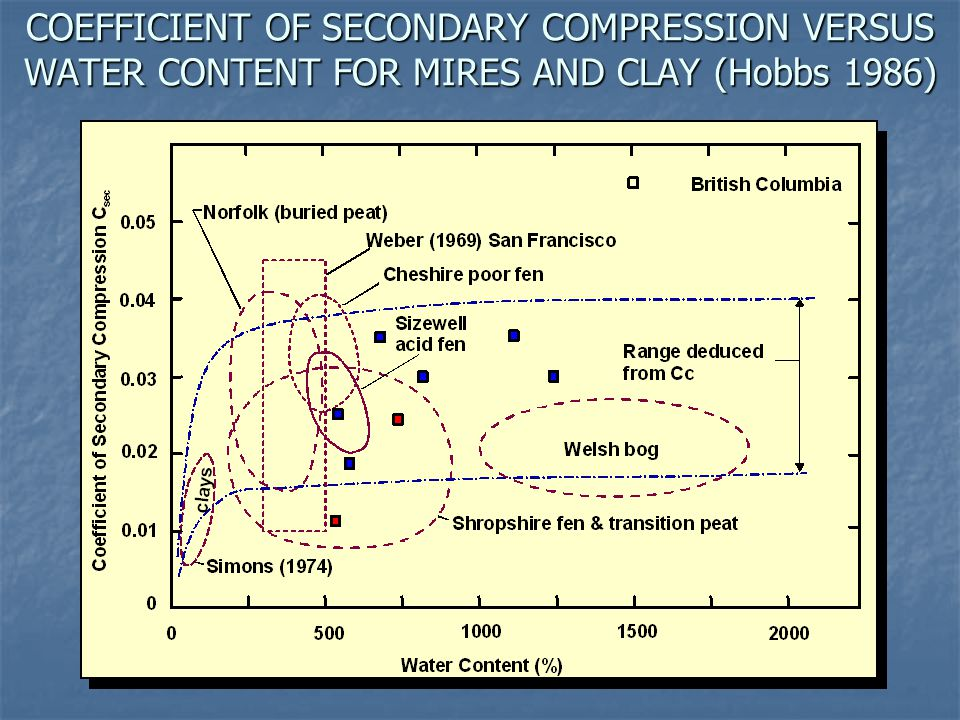 COEFFICIENT OF SECONDARY COMPRESSION VERSUS WATER CONTENT FOR MIRES AND CLAY (Hobbs 1986)