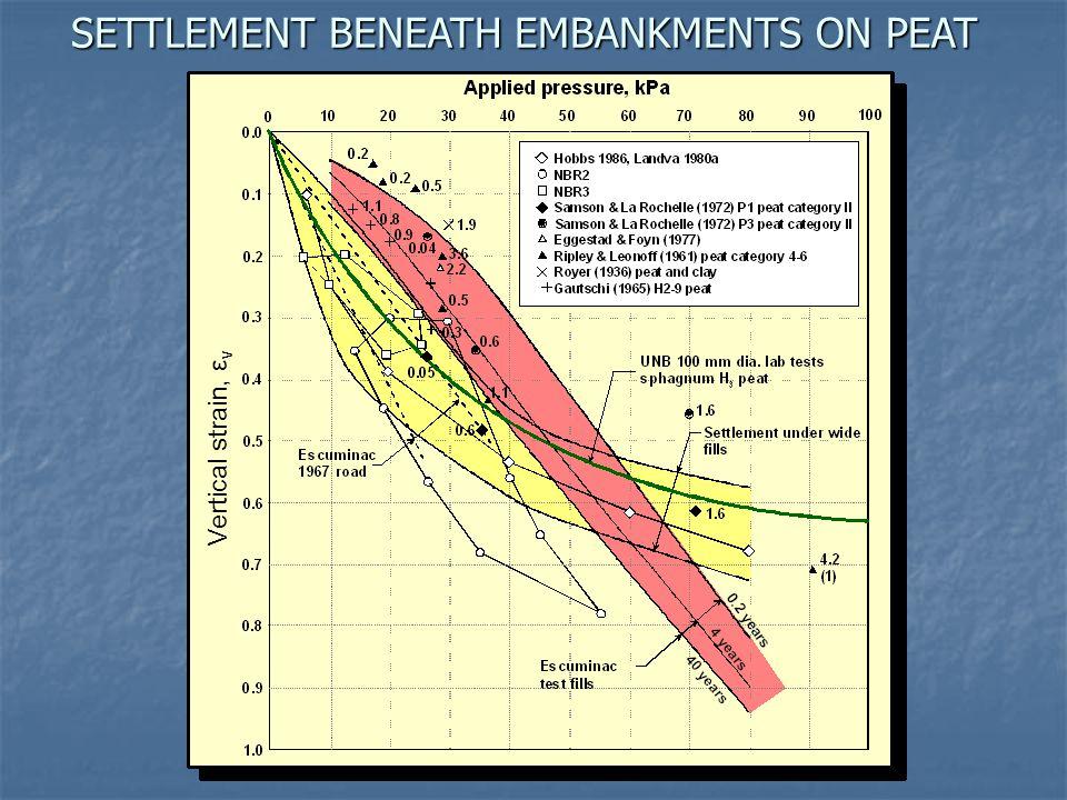 SETTLEMENT BENEATH EMBANKMENTS ON PEAT