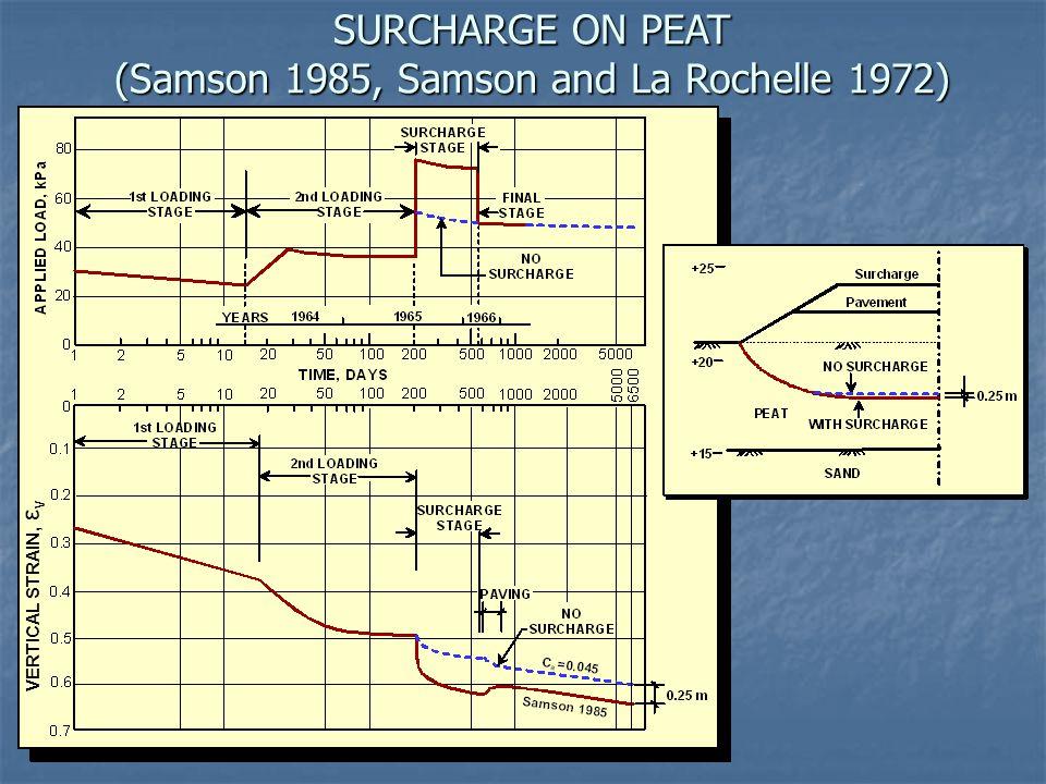 SURCHARGE ON PEAT (Samson 1985, Samson and La Rochelle 1972)