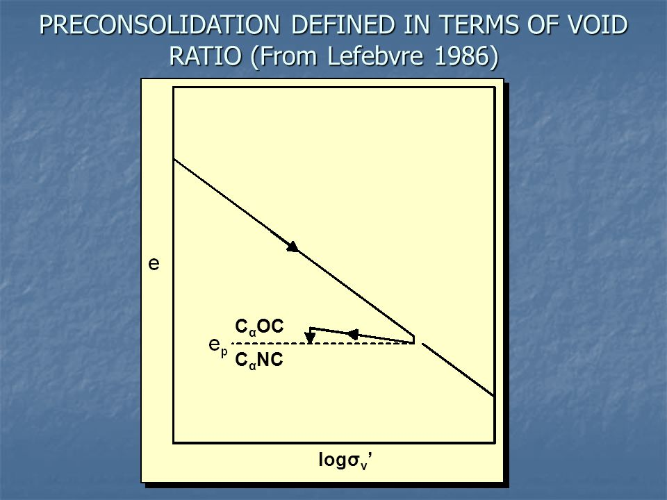 PRECONSOLIDATION DEFINED IN TERMS OF VOID RATIO (From Lefebvre 1986)