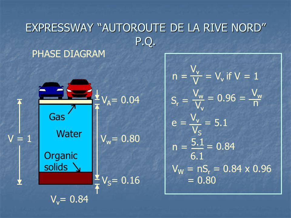 EXPRESSWAY AUTOROUTE DE LA RIVE NORD P.Q.