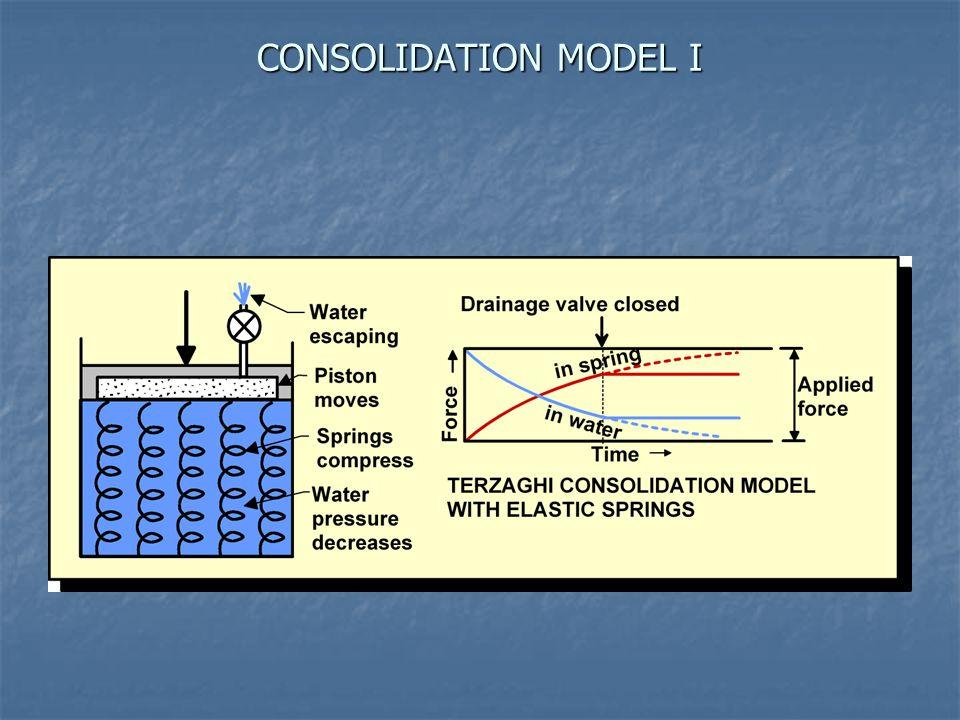 CONSOLIDATION MODEL I