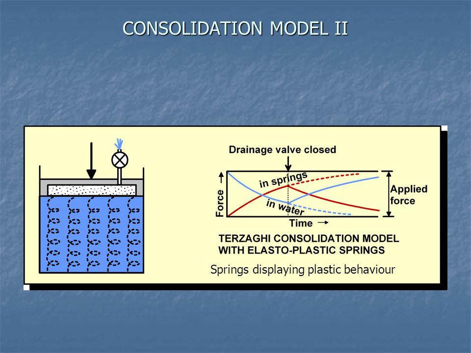CONSOLIDATION MODEL II