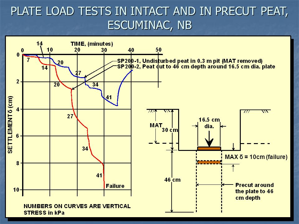 PLATE LOAD TESTS IN INTACT AND IN PRECUT PEAT, ESCUMINAC, NB