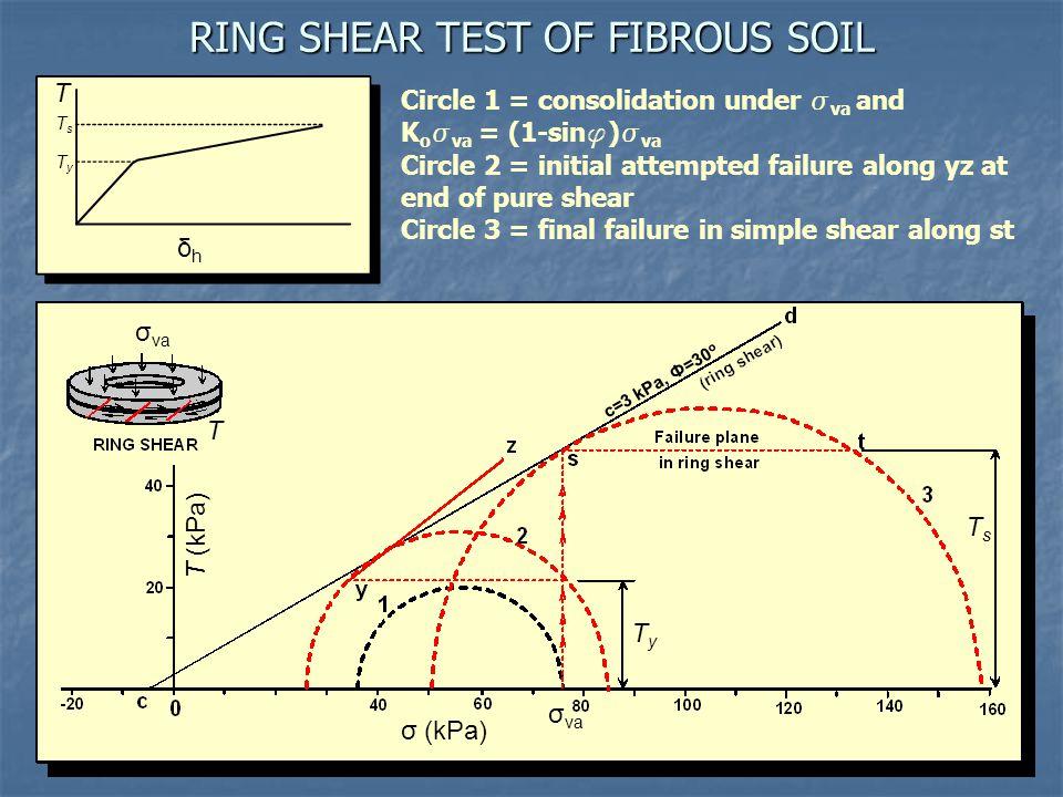 RING SHEAR TEST OF FIBROUS SOIL