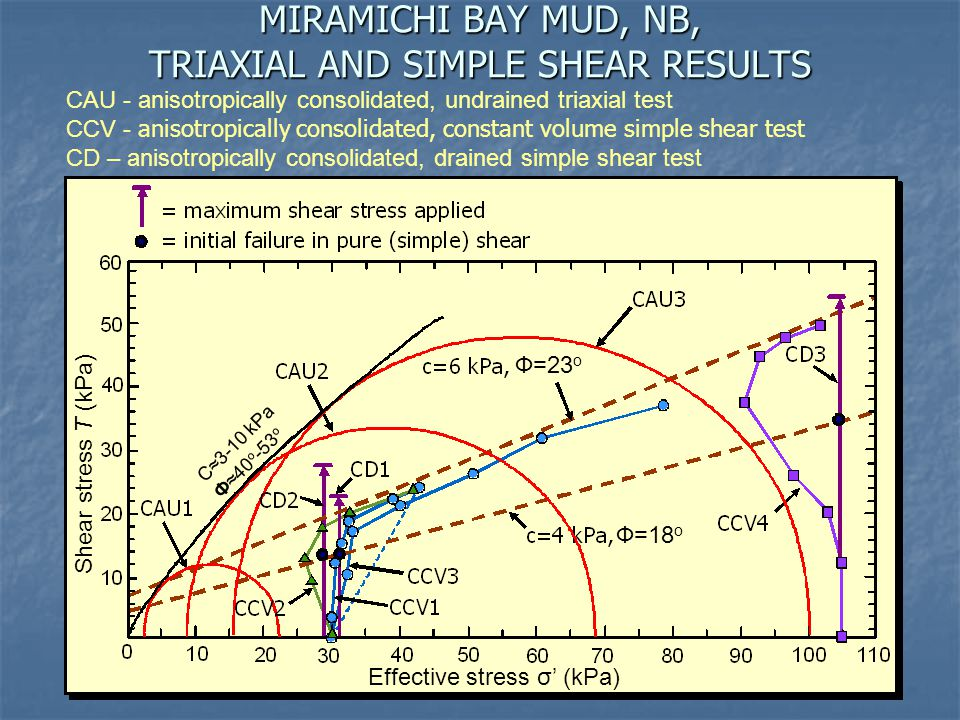 MIRAMICHI BAY MUD, NB, TRIAXIAL AND SIMPLE SHEAR RESULTS