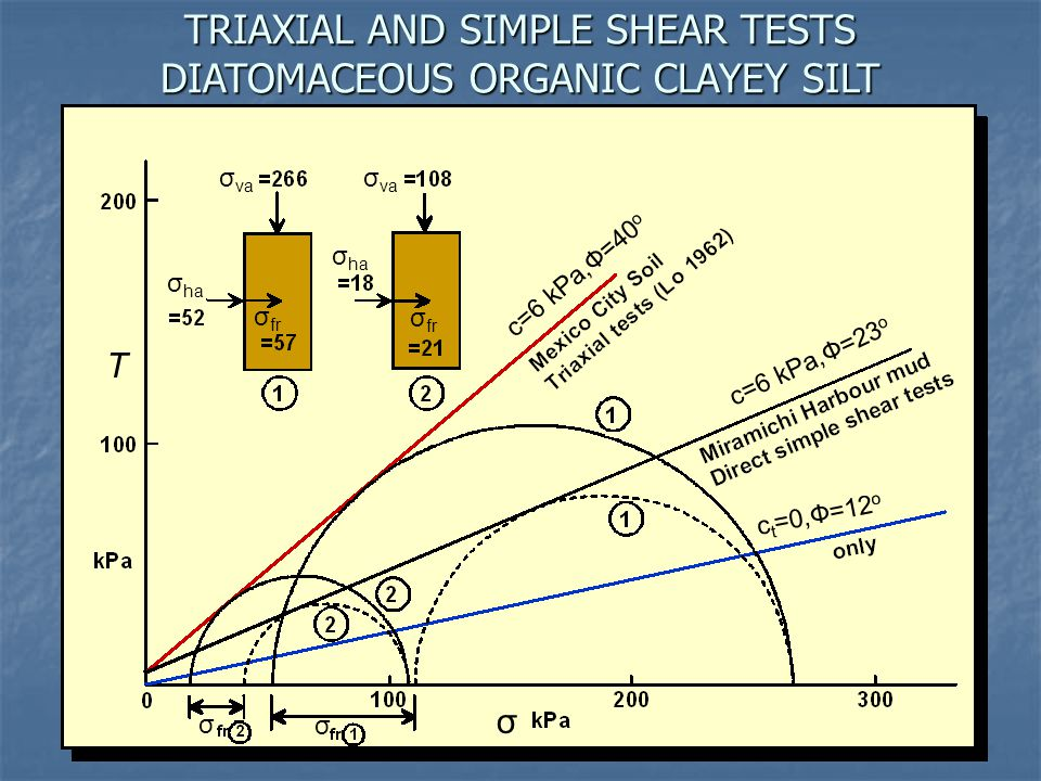 TRIAXIAL AND SIMPLE SHEAR TESTS DIATOMACEOUS ORGANIC CLAYEY SILT