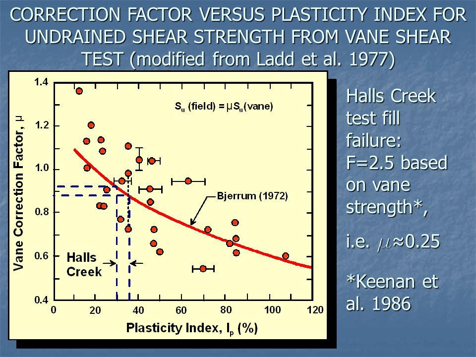 Halls Creek test fill failure: F=2.5 based on vane strength*,