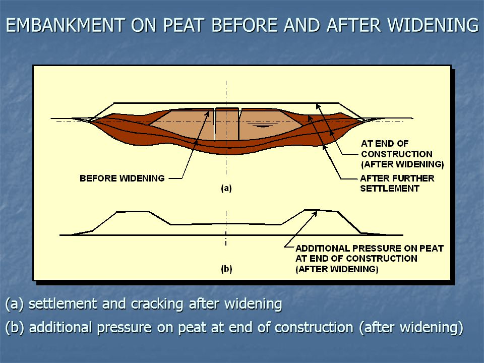 EMBANKMENT ON PEAT BEFORE AND AFTER WIDENING