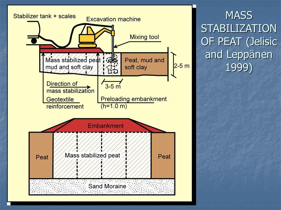 MASS STABILIZATION OF PEAT (Jelisic and Leppänen 1999)