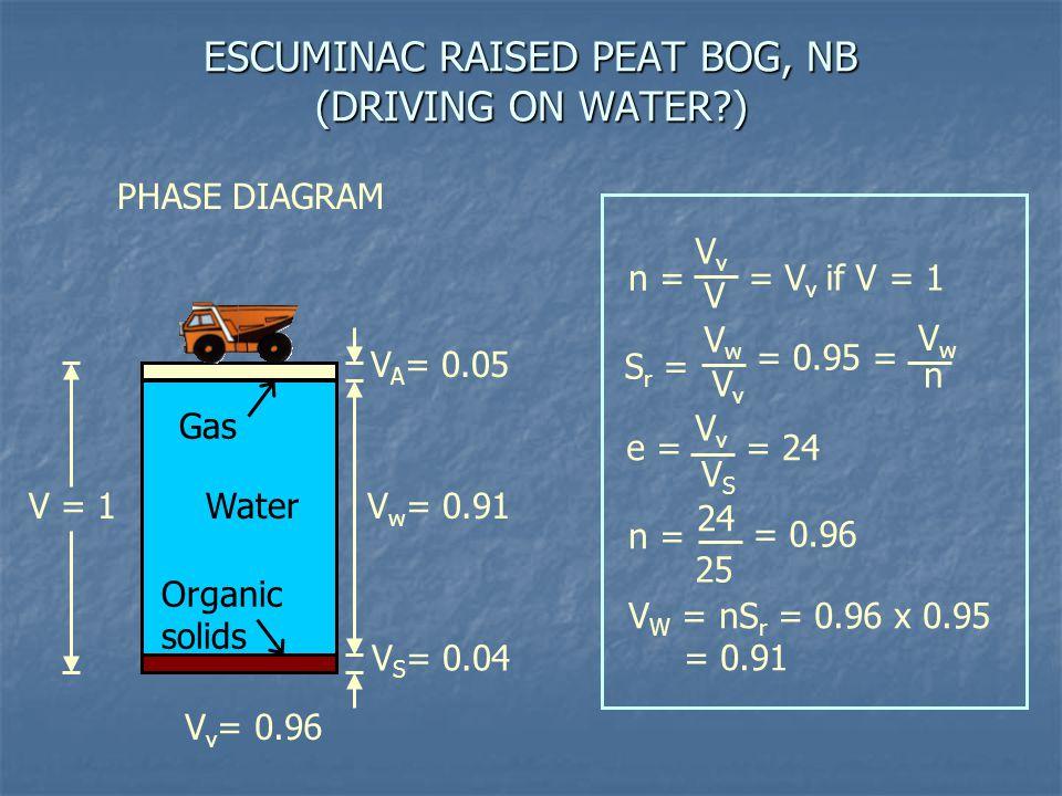ESCUMINAC RAISED PEAT BOG, NB (DRIVING ON WATER )