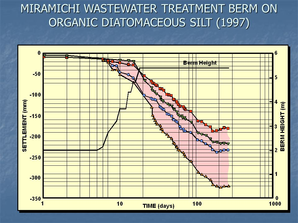 MIRAMICHI WASTEWATER TREATMENT BERM ON ORGANIC DIATOMACEOUS SILT (1997)