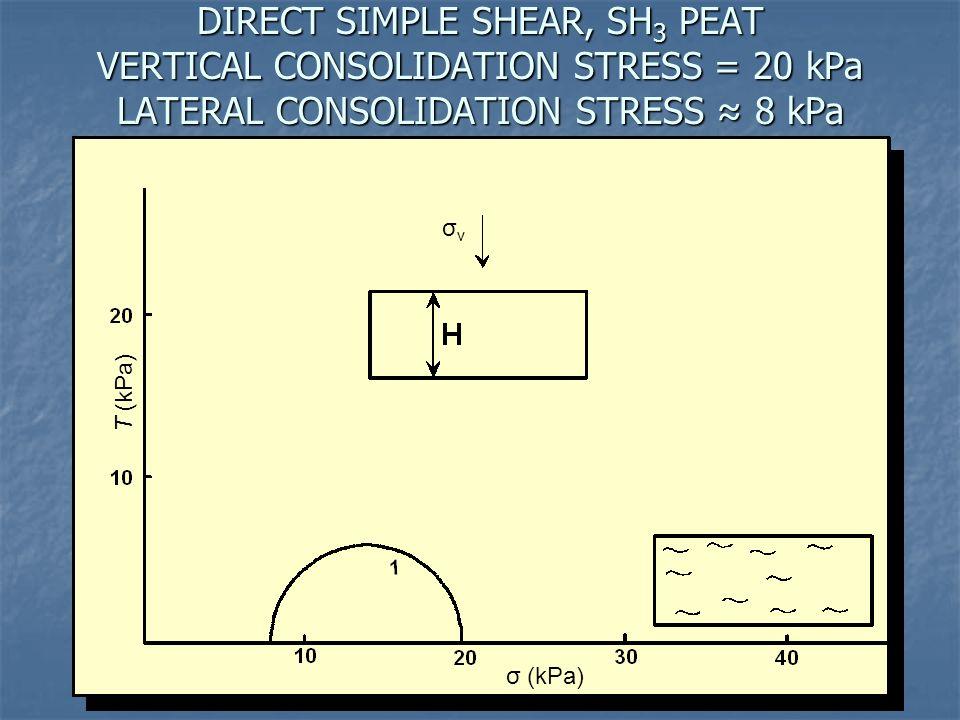 DIRECT SIMPLE SHEAR, SH3 PEAT VERTICAL CONSOLIDATION STRESS = 20 kPa LATERAL CONSOLIDATION STRESS ≈ 8 kPa