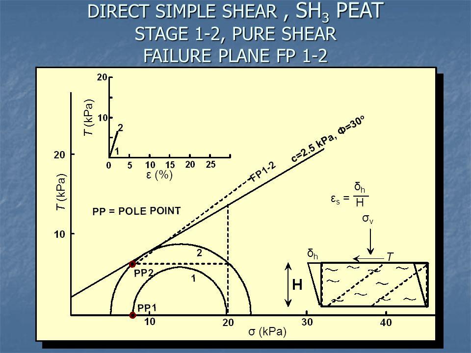 DIRECT SIMPLE SHEAR , SH3 PEAT STAGE 1-2, PURE SHEAR FAILURE PLANE FP 1-2