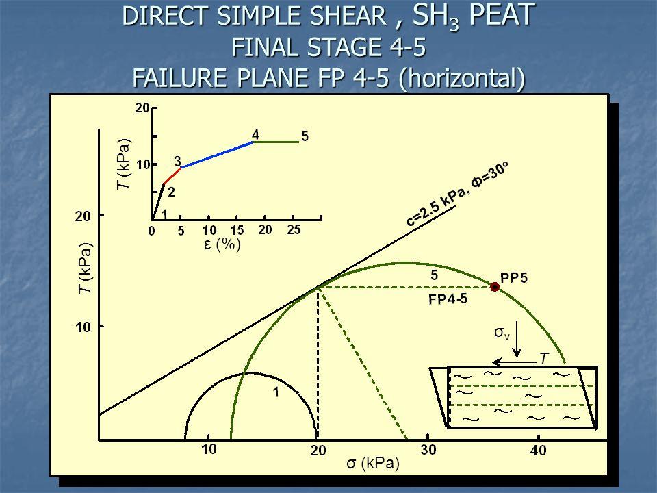 DIRECT SIMPLE SHEAR , SH3 PEAT FINAL STAGE 4-5 FAILURE PLANE FP 4-5 (horizontal)