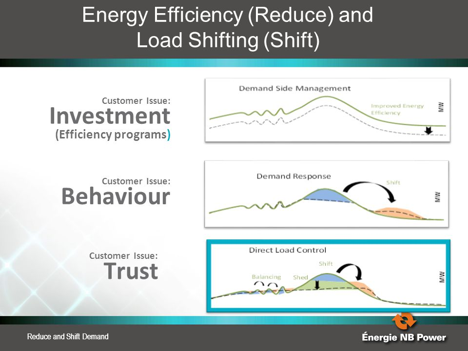 Energy Efficiency (Reduce) and Load Shifting (Shift)