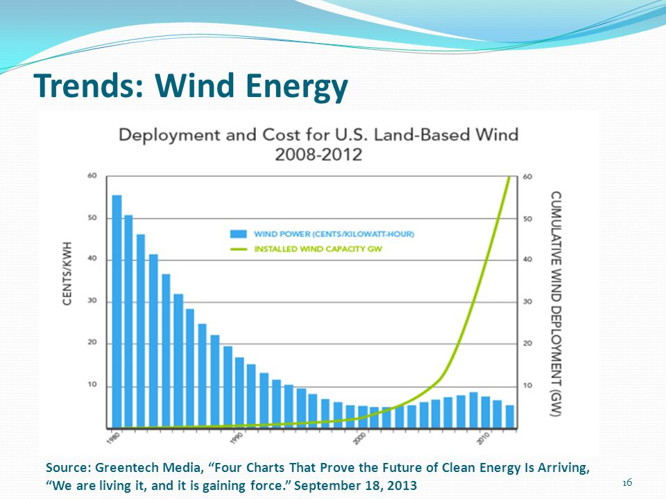 Trends: Wind Energy
