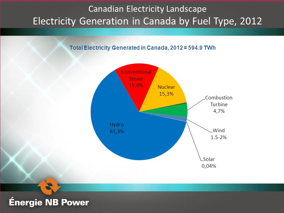 Electricity Generation in Canada by Fuel Type, 2012