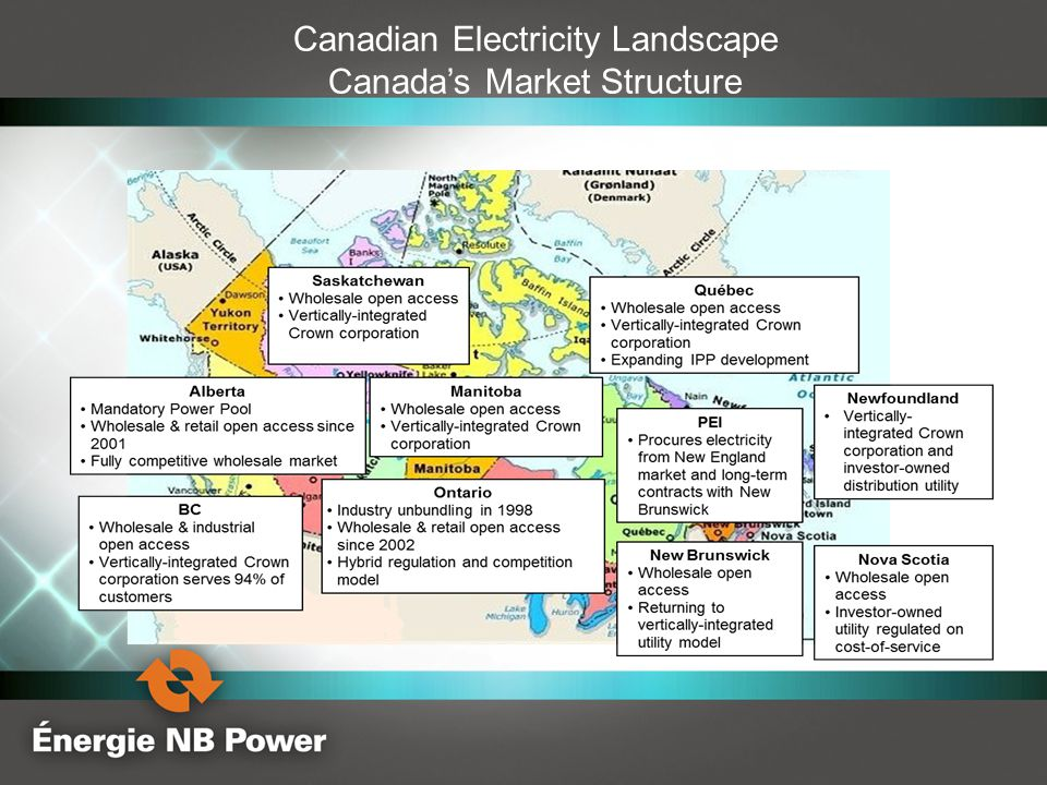 Canadian Electricity Landscape Canada's Market Structure