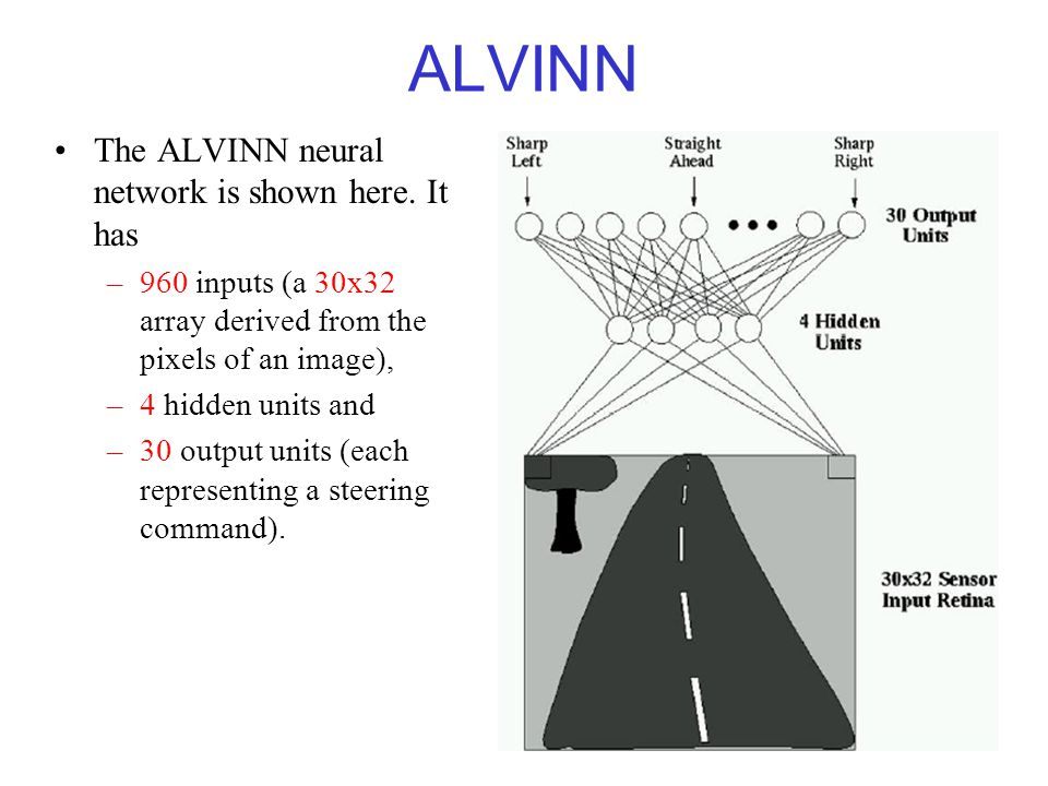 ALVINN The ALVINN neural network is shown here. It has
