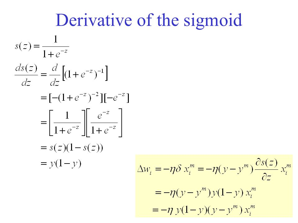 Derivative of the sigmoid
