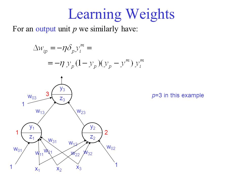 Learning Weights For an output unit p we similarly have: y3 z3 y1 z1