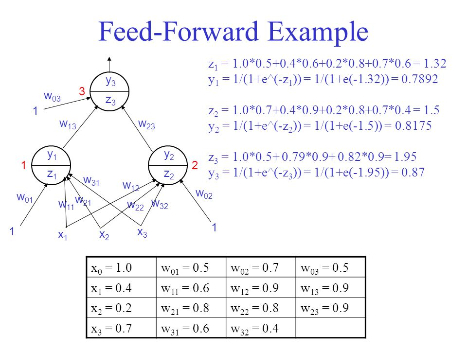 Feed-Forward Example z1 = 1.0*0.5+0.4*0.6+0.2*0.8+0.7*0.6 = 1.32