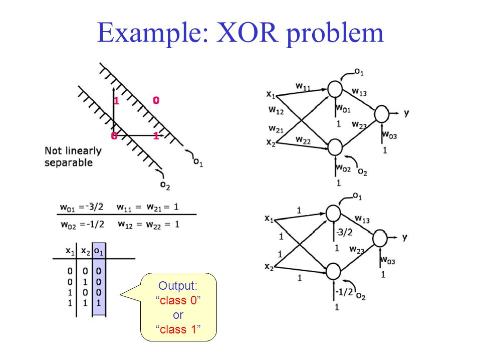 Example: XOR problem Output: class 0 or class 1