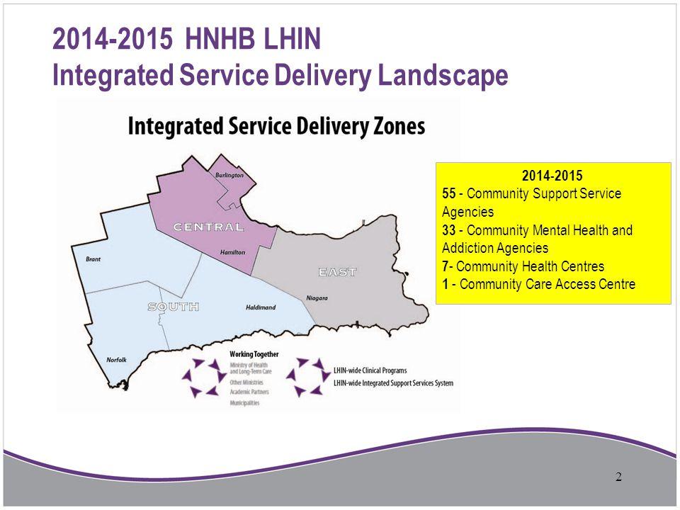 2014-2015 HNHB LHIN Integrated Service Delivery Landscape