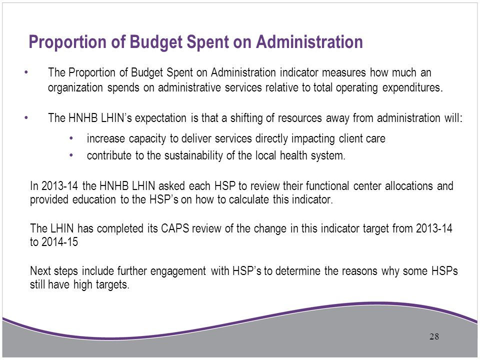 Proportion of Budget Spent on Administration