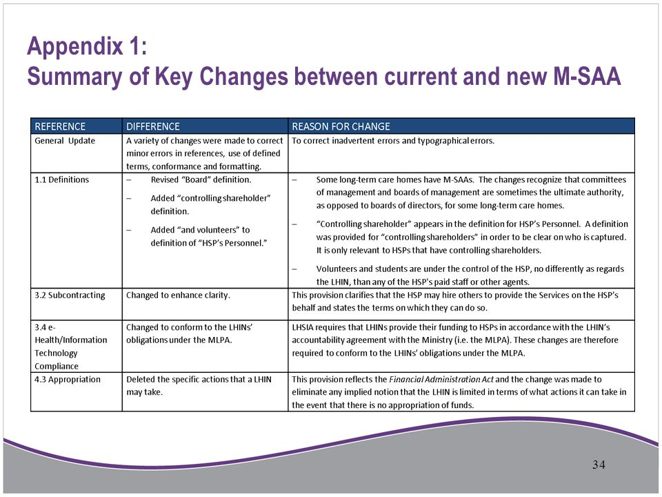 Appendix 1: Summary of Key Changes between current and new M-SAA