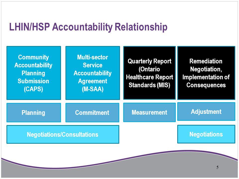 LHIN/HSP Accountability Relationship