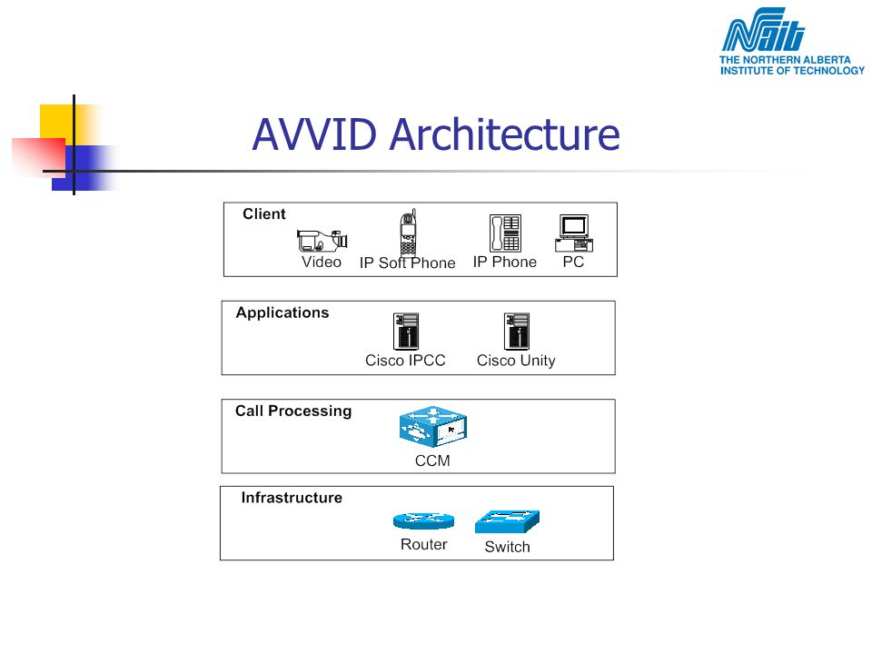 AVVID Architecture Client Layer Delivers applications to the user