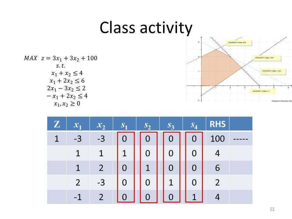 Class activity Z x1 x2 s1 s2 s3 s4 RHS 1 -3 100 ----- 4 2 6 -1