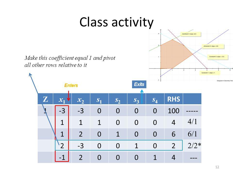 Class activity Z x1 x2 s1 s2 s3 s4 RHS 1 -3 100 ----- 4 2 6 -1 4/1 6/1