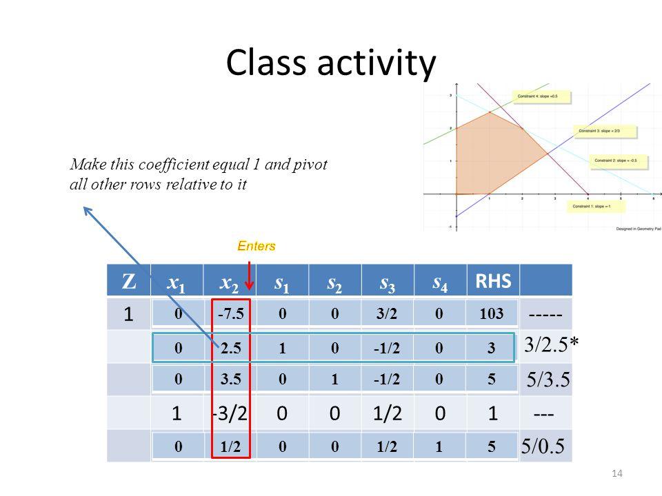Class activity Z x1 x2 s1 s2 s3 s4 RHS 1 -3 100 ----- 4 2 6 -3/2 1/2