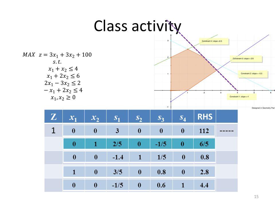 Class activity Z x1 x2 s1 s2 s3 s4 RHS 1 ----- 3 112 -7.5 3/2 103 1