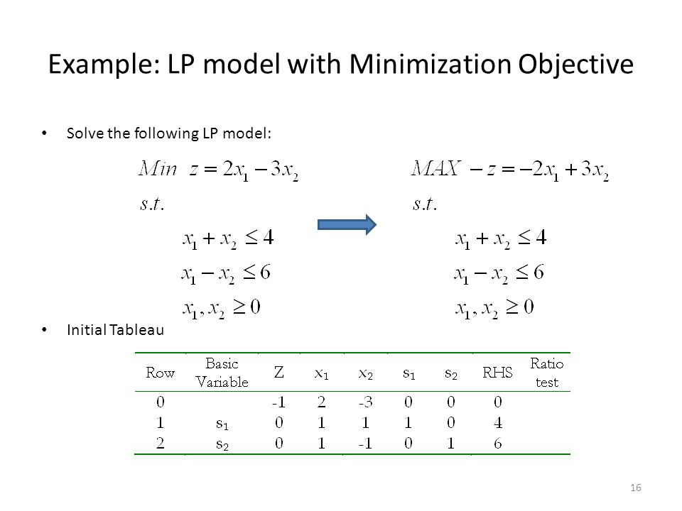 Example: LP model with Minimization Objective