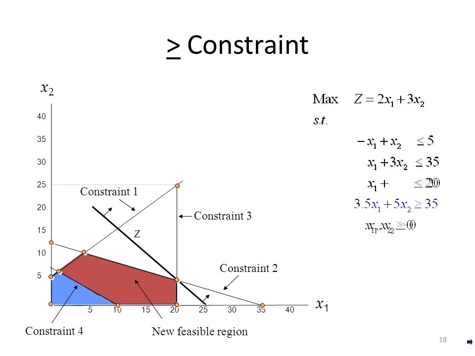 > Constraint x2 x1 Constraint 1 Constraint 3 Constraint 2