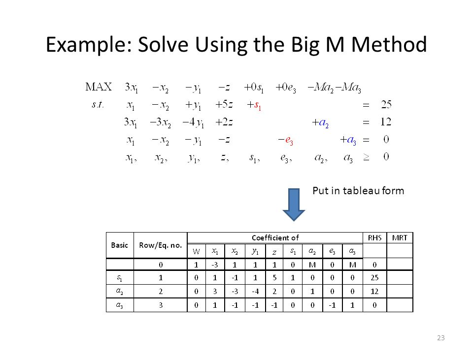 Example: Solve Using the Big M Method