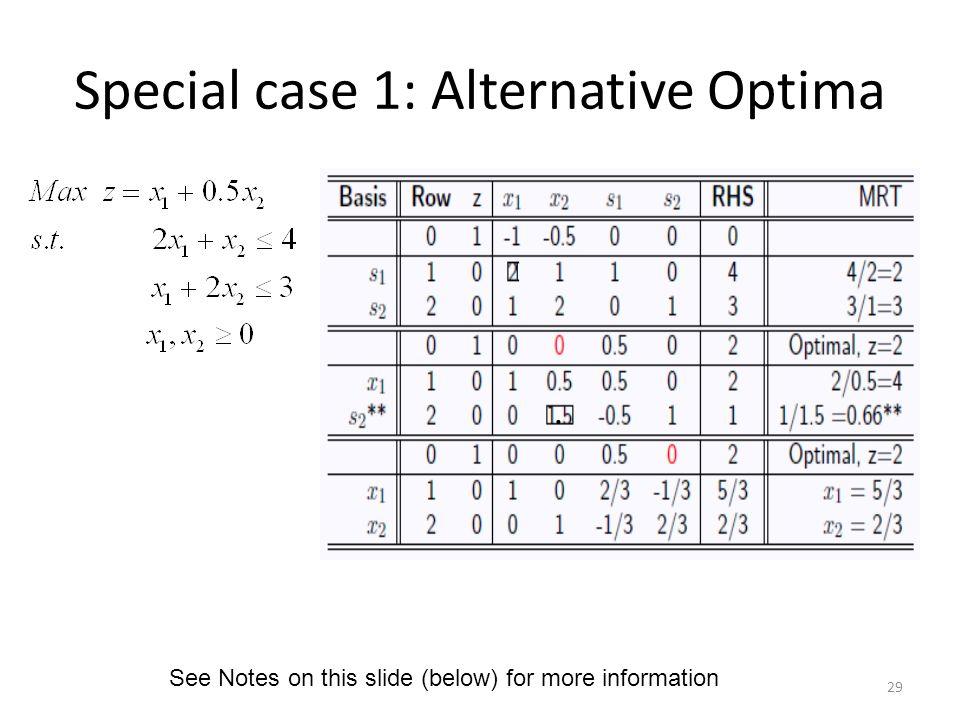 Special case 1: Alternative Optima