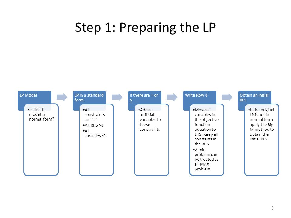 Step 1: Preparing the LP LP Model Is the LP model in normal form