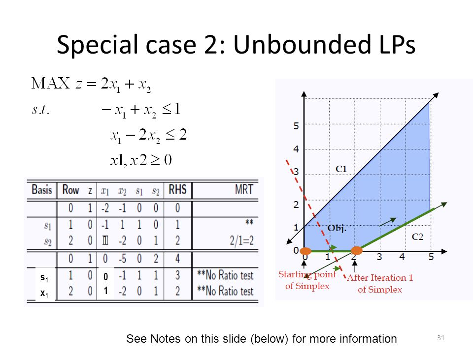 Special case 2: Unbounded LPs