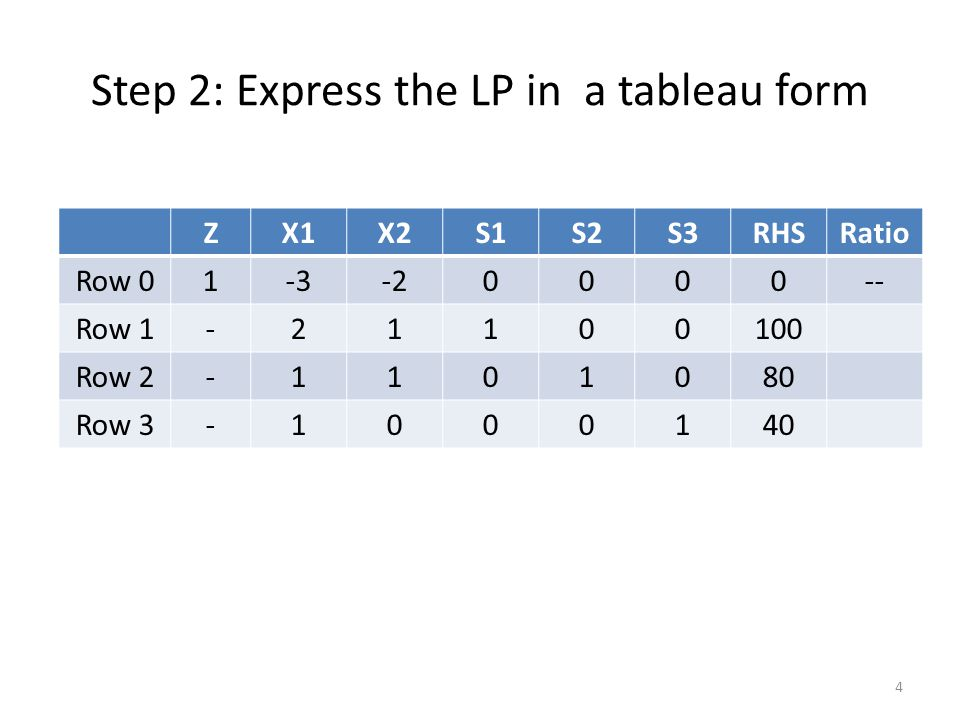 Step 2: Express the LP in a tableau form